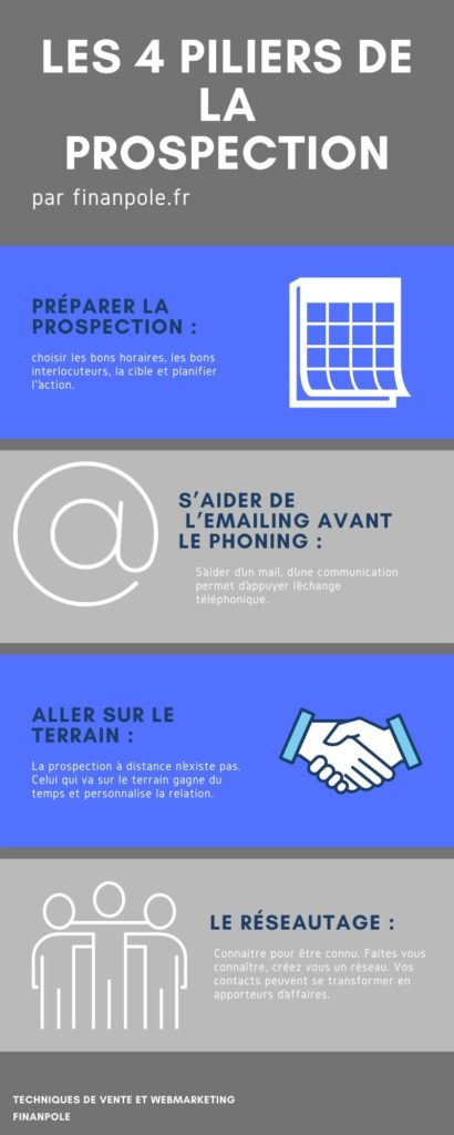 Les 4 Piliers De La Prospection